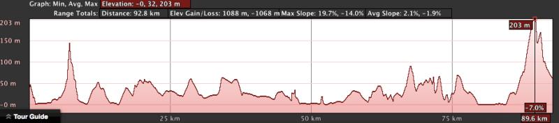 騎車第二天:計劃路線高度