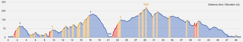 騎車第三天:計劃路線(高度圖)